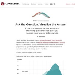 Ask the Question, Visualize the Answer
