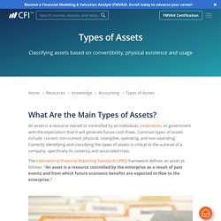 Types of Assets - List of Asset Classification on the Balance Sheet