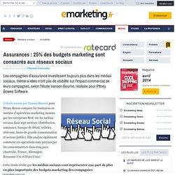 Assurances : 25% des budgets marketing sont consacrés aux réseaux sociaux