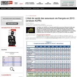 L'état de santé des assureurs vie français en 2013 (analyse ACPR) – Digest argusdelassurance.com