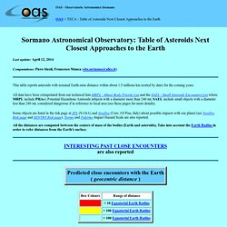 Sormano Astronomical Observatory: TECA - Table of Asteroids Next Closest Approaches to the Earth