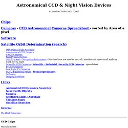 Astronomical CCD & Night Vision Devices