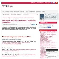 Attractivité / sélectivité des prépas - prepa-HEC.org - ESC, prépa HEC, classements et concours depuis 1999