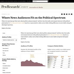 Where News Audiences Fit on the Political Spectrum