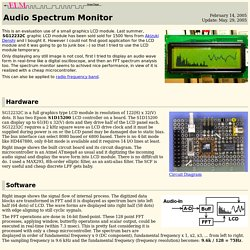Audio Spectrum Monitor