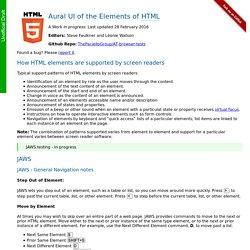 Aural UI of HTML elements
