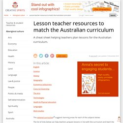 Lesson teacher resources to match the Australian curriculum