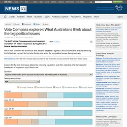 Vote Compass: What Australians think about the big political issues