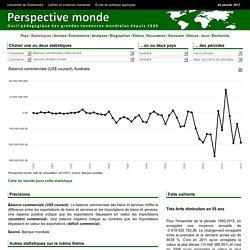 Australie - Balance commerciale (US$ courant)