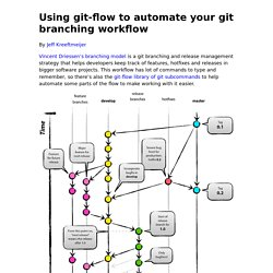 Using git-flow to automate your git branching workflow