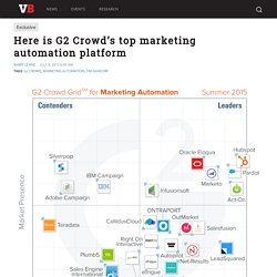 Here is G2 Crowd's top marketing automation platform