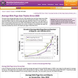 Average Web Page Size Quintuples Since 2003 - web page statistics and survey trends for page size and web objects