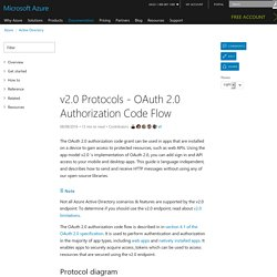 Azure AD v2.0 OAuth Authorization Code Flow