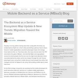 The Backend as a Service Ecosystem Map Update & New Trends: Migration Toward the Middle