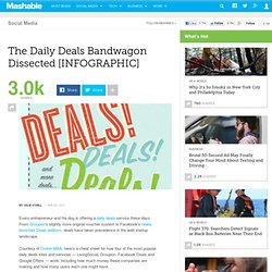 Daily Deals business : LivingSocial, Groupon, Google & FB : the infographic