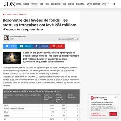 Baromètre des levées de fonds: les start-up françaises ont levé 288millions d'euros en septembre