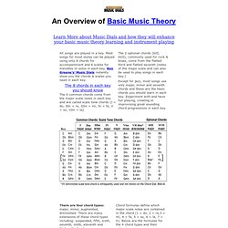 Basic Music Theory Overview