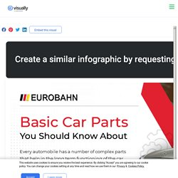 Basic Car Parts You Should Know About