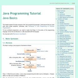 Java Basics - Java Programming Tutorial