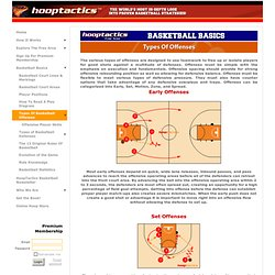 Types Of Basketball Offenses - HoopTactics Basketball Basic Offenses