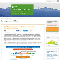 Le bâtiment, premier poste de consommation d'énergie en France