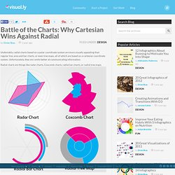 Battle of the Charts: Why Cartesian Wins Against Radial