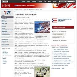 Timeline: Puerto Rico