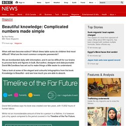 Beautiful knowledge: Complicated numbers made simple - BBC News