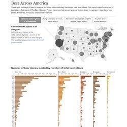 Beer Across America