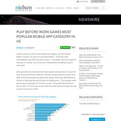 Play Before Work: Games Most Popular Mobile App Category in US