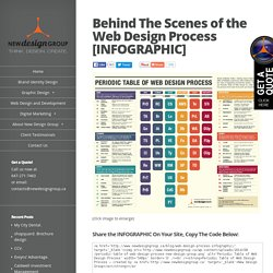 Behind The Scenes of the Web Design Process [INFOGRAPHIC]