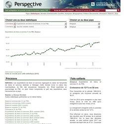 Belgique - Exportations de biens et services (% du PIB)