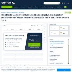 Quark, Joghurt, Pudding - Beliebteste Marken in Deutschland 2019