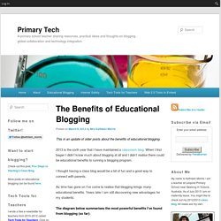 The Benefits of Educational Blogging