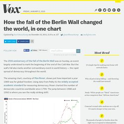 How the fall of the Berlin Wall changed the world, in one chart