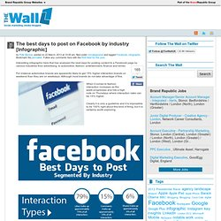 The Best Days to Post to Facebook, Based on Industry