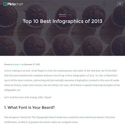 Top 10 Best Infographics of 2013