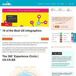 10 of the Best UX Infographics