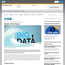 Big Data: Facts & Figures