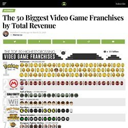 The 50 Biggest Video Game Franchises by Total Revenue