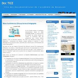 Bilan d'activités du CDI sous forme d'infographie