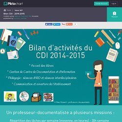 Bilan CDI - 2014-2015
