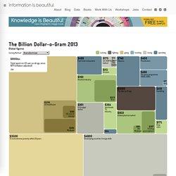 Billion Dollar-o-Gram 2013