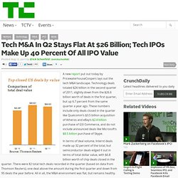 Tech M&A In Q2 Stays Flat At $26 Billion; Tech IPOs Make Up 40 Percent Of All IPO Value