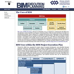 BIM Uses