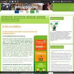 la Bio en chiffres - Le blog de la bio