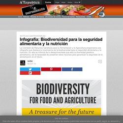 Infografía: Biodiversidad para la seguridad alimentaria y la nutrición