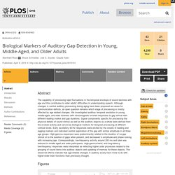 Biological Markers of Auditory Gap Detection in Young, Middle-Aged, and Older Adults