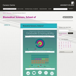 Biomedical Sciences, School of