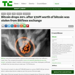 Bitcoin drops 20% after $70M worth of Bitcoin was stolen from Bitfinex exchange